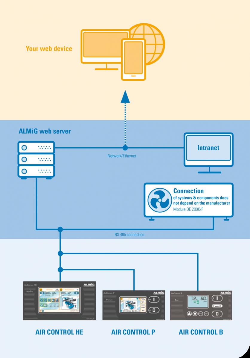 Controls infographic